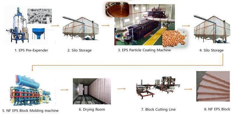 NF-EPS-block-production-line