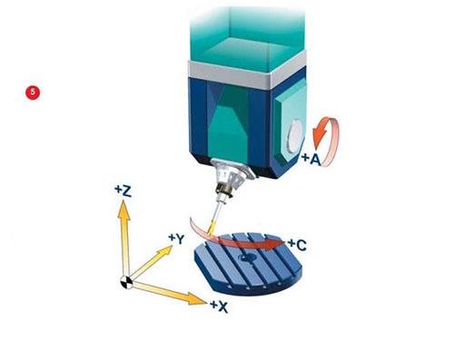 pendulum-rotation-styrofoam-cnc-router
